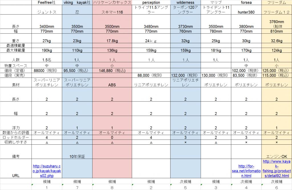 フィッシングカヤック比較(私が買うなら)